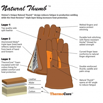 /The Steiner Natural Thumb™ Design